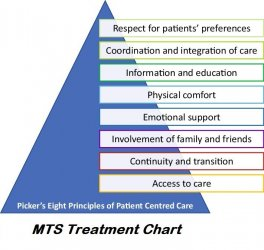 MTS Treatment Chart.jpg
